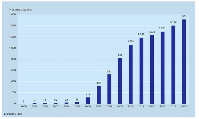 Number of Accounts in the Vietnam stock market by year