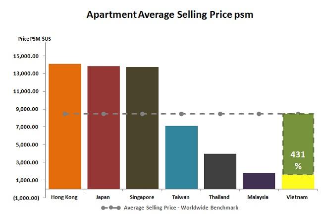 Apartment Average Selling Price PSM ($) in Asia